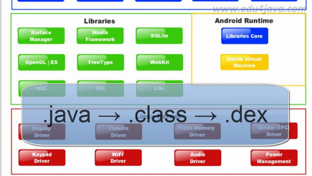 Algunas capas de la arquitectura Android: Libraries, Android Runtime, etc.