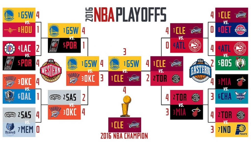 Playoffs de la NBA 2016
