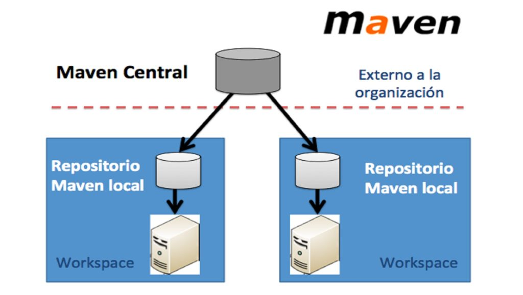 Repositorios Maven