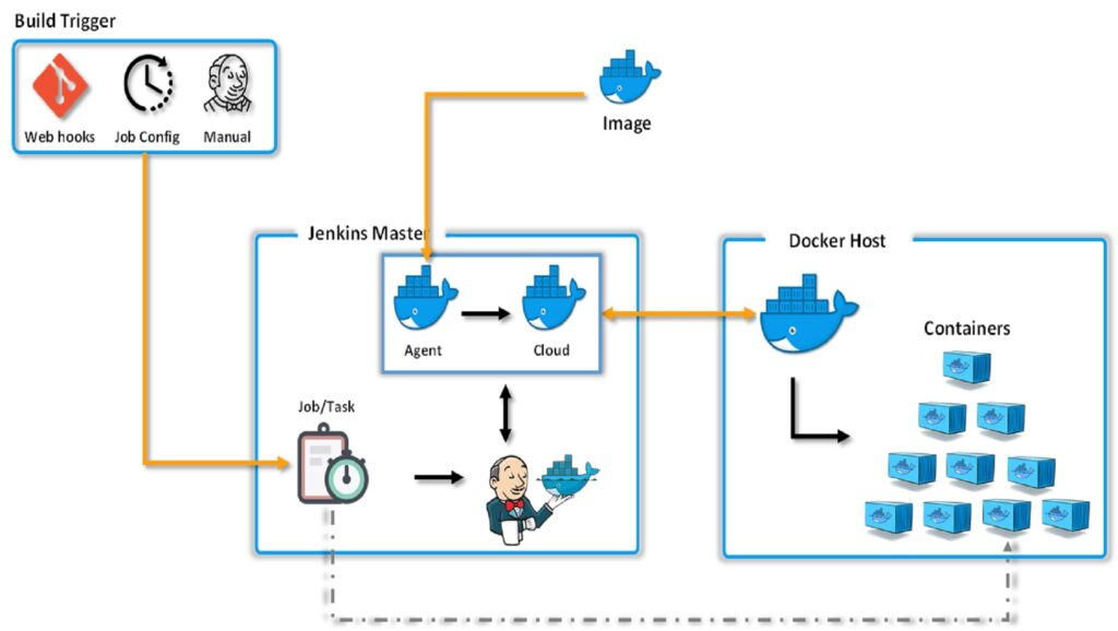 Docker Build Step Plugin